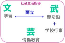 桐蔭学園の教育